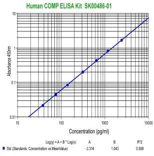 human comp elisa kit from aviscera bioscience