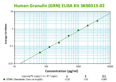 human progranulin elisa kit from aviscera bioscience
