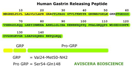 human pro grp recombinant is from aviscera bioscience