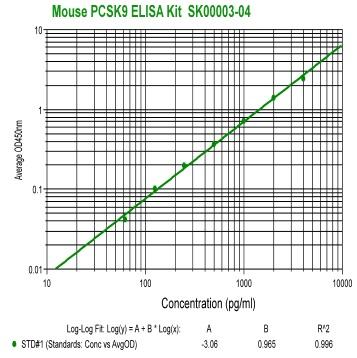 mouse pcsk9 elisa kit from aviscera bioscience