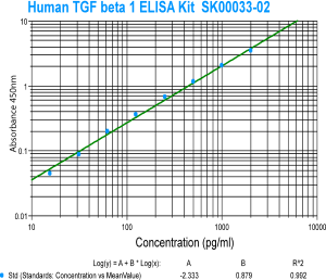 human tgf beta 1 elisa kit from aviscera bioscience