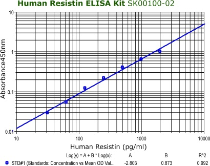 human resistin elisa kit